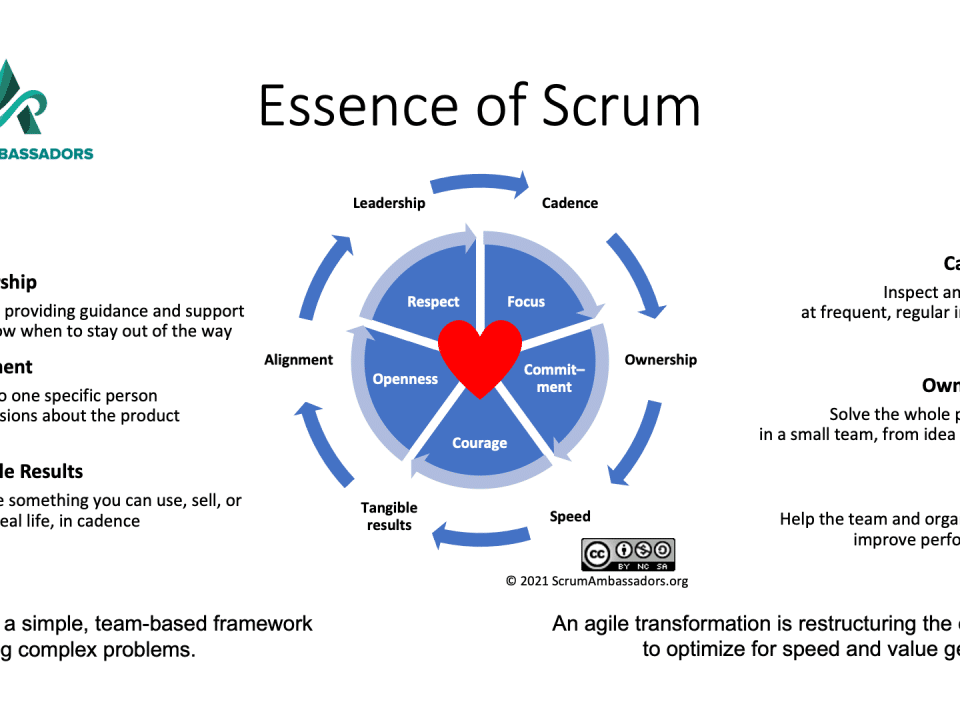 image of the Essence of Scrum